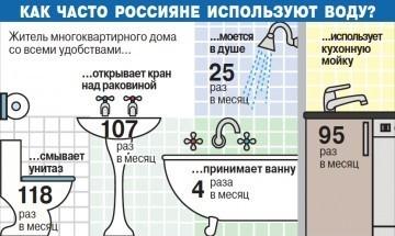 Как россияне используют воду