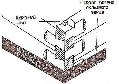 Схема укладки сруба
