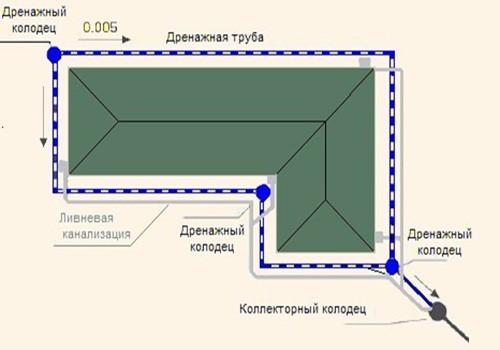 Кольцевая система отвода воды