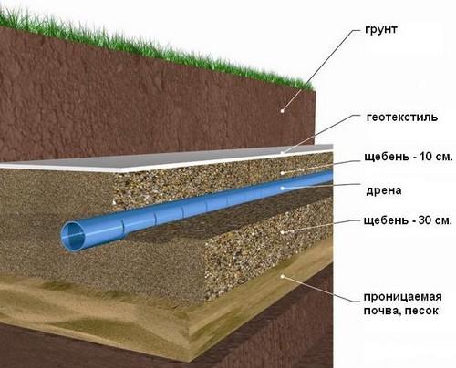 Устройство канала для отвода воды на глубине