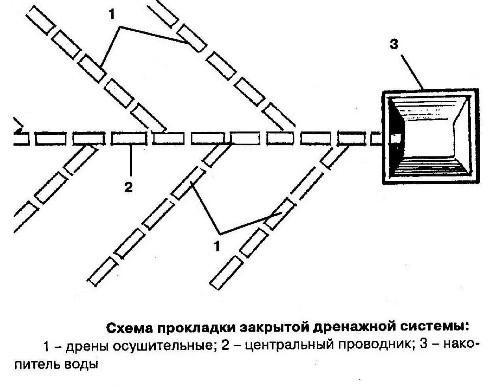 Схема закрытой системы дренажа