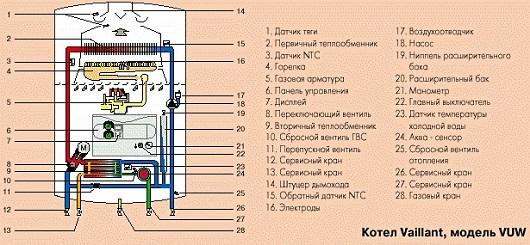 Как устроен двухконтурный газовый котел