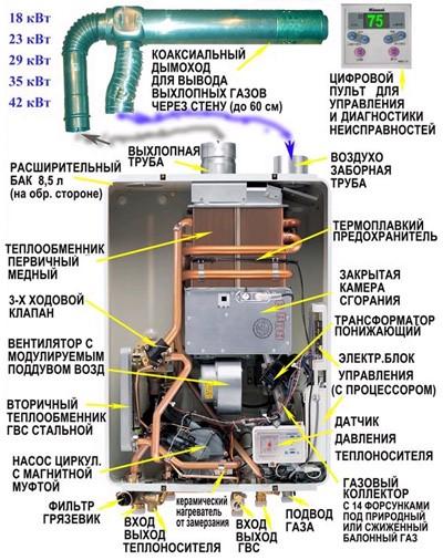 Коаксиальный дымоход для вывода выхлопных газов