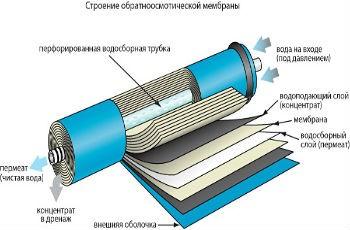 Фильтр типа обратный осмос