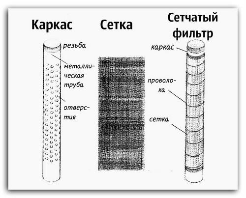 Устройство фильтра с отверстиями