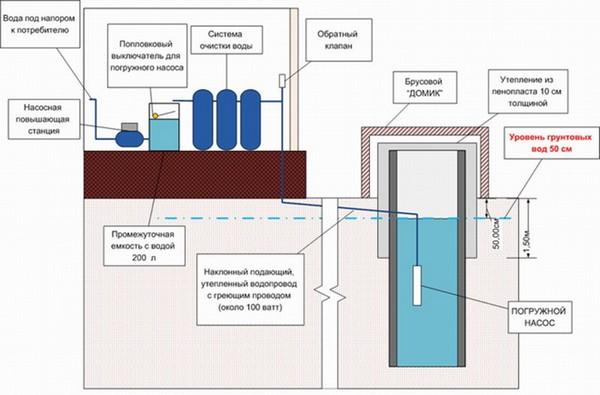 Схема водопровода с фильтрами
