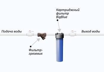 Двуступенчатая очистка воды