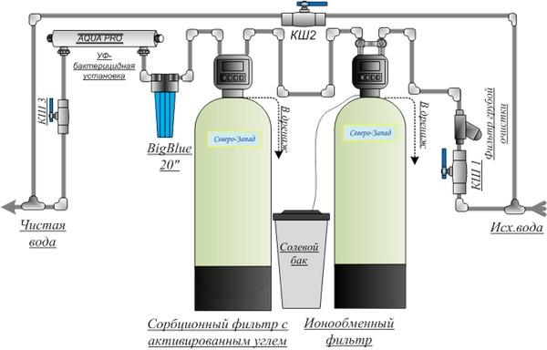 Система очистки воды с умягчением