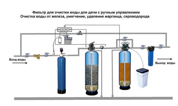 Система фильтров с очисткой от железа