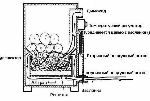 Пиролизный котел (схема)