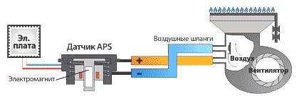 Турбонадув (схема)