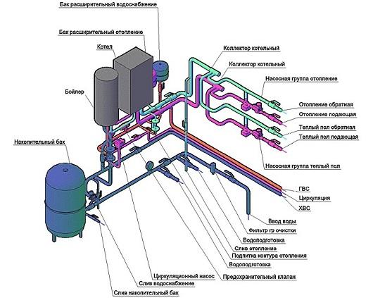 Газовый котел с бойлером (схема обвязки)