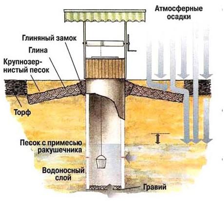 Схема замка из глины