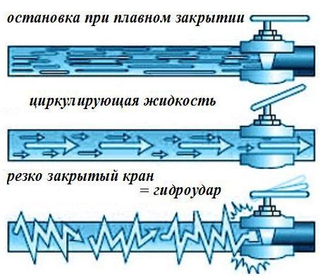 Схема закрытия запорных кранов трубопровода