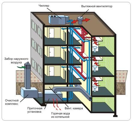 Водопровод и воздуховод многоквартирного дома