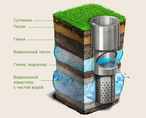 Водоносный известняк несет чистую воду