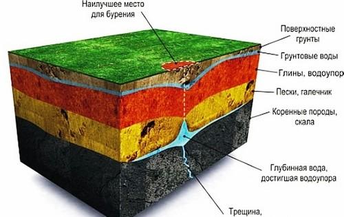 Пласты почвы