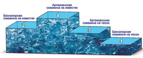 Диаграмма производительности скважин разных типов