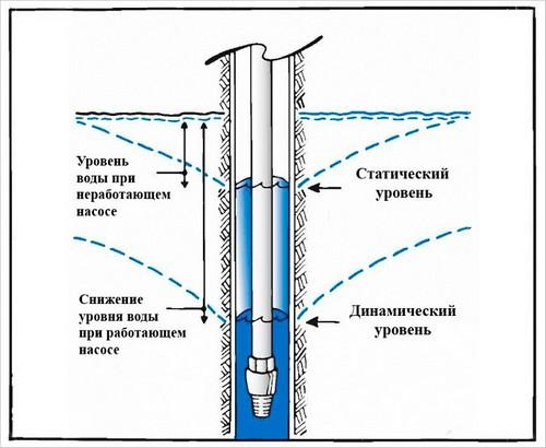Подбирать насос нужно по параметрам скважины