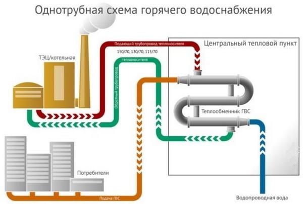 Однотрубная схема ГВС
