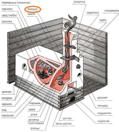 Как устроена печь