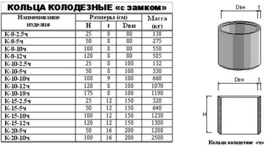 Размеры бетонных колец