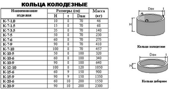 Таблица параметров колец