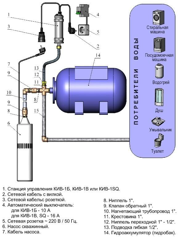 Устройство насосной станции и потребители воды