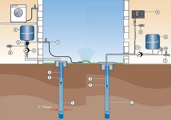 Напор воды - важная характеристика станции