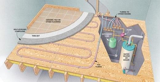 Подключение водяного теплого пола (наглядная схема)