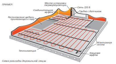 Схема раскладки двухжильной секции