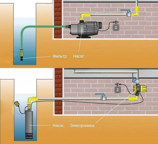 Водоснабжение с применением погружного и поверхностного насосов