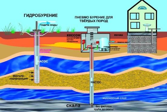 Водоносные слои почвы