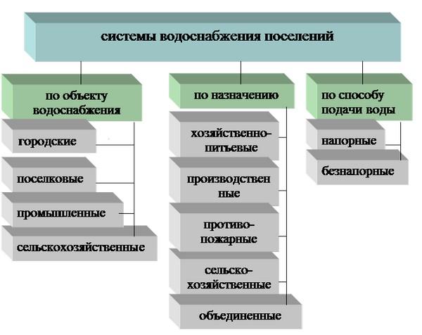 Типы водоснабжения поселений
