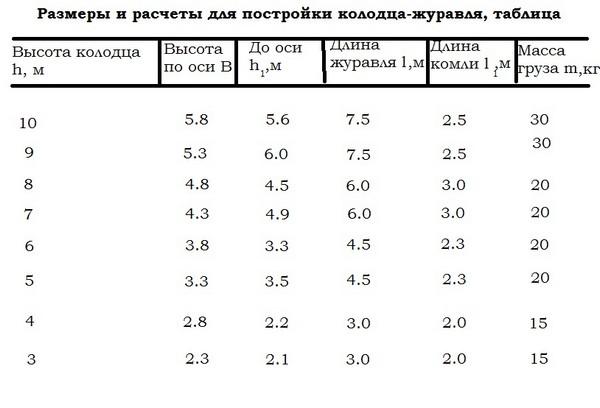 Расчеты параметров журавля