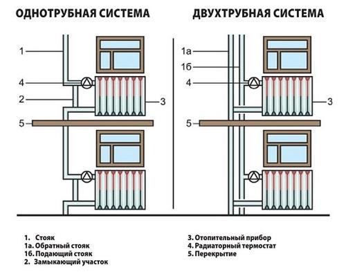 Системы отопления (схема)