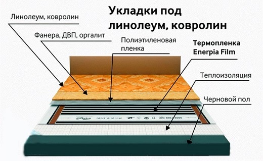 Укладки под линолеум, ковролин (схема)