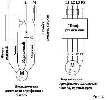 Подключение однофазного и трехфазного двигателя