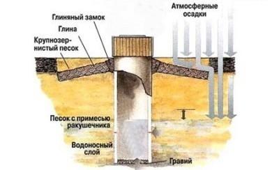 Закладка вокруг ствола замка из глины