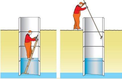 Необходимо очистить стенки колодца