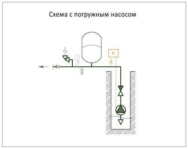 Водопровод из скважины с погружным насосом и накопителем