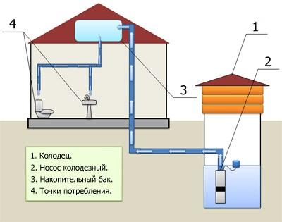 Водопровод дома из колодца