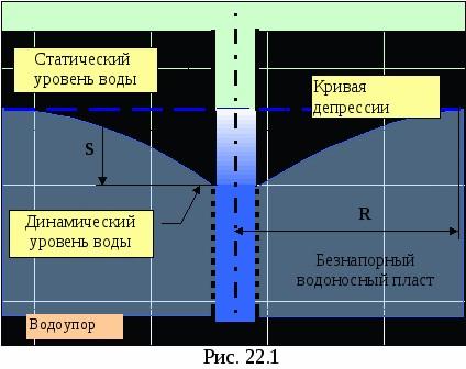 Схема для расчета дебета скважины
