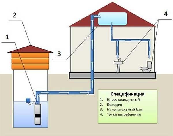 Гидробак размещен под крышей дома