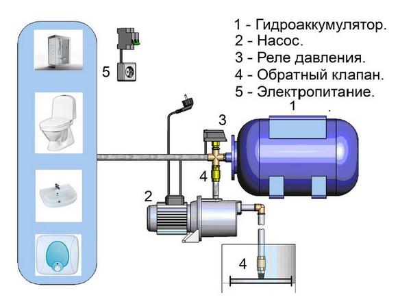 Строение насоса с гидроаккумулятором