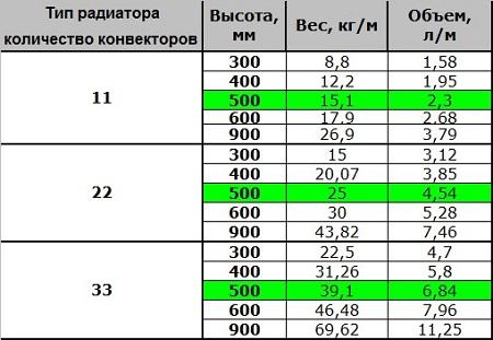 Расчет объема радиатора (таблица)