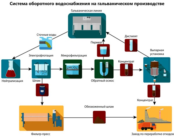 Водопровод на гальваническом производстве