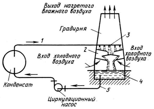 Техническое водоснабжение предприятий энергетики