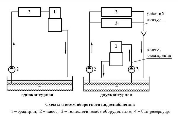 Оноконтурная и двухконтурная системы водоснабжения