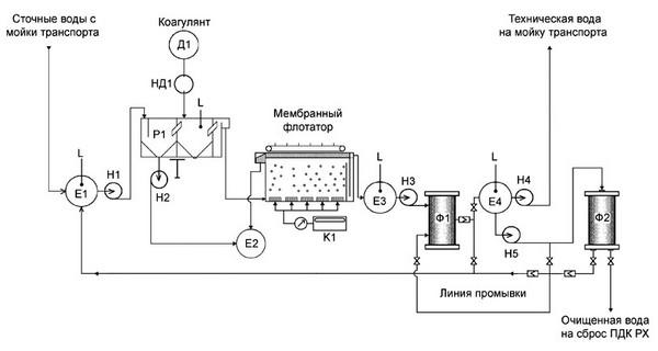 Техническое водоснабжение станции автомойки